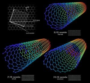 Carbon nanotubes in lithium batteries