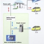 rapid charger, electric vehicle, grid charger