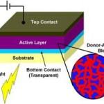 solar cell, plastic solar cell