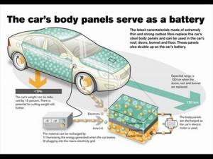 Volvo Batery Car