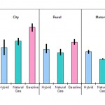 CO2  emissions from hybrid cars