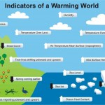 global-warming-graphic-indicators