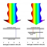 spectrum-vs-energy-multiband
