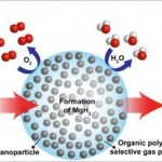 Hydrogen-Alternative-Fuel-Stored-Due-Nanocomposites