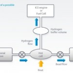 hydrogen-fuel-storage-developed-by-cella-energy