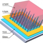 Nanocone-based solar cell with 80 percent conversion efficiency