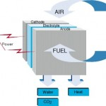 More efficient and cost effective hydrogen fuel cells