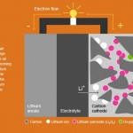 Lithium–air battery - developed by IBM- that aims to increase the range of electrovehicles to 500 miles