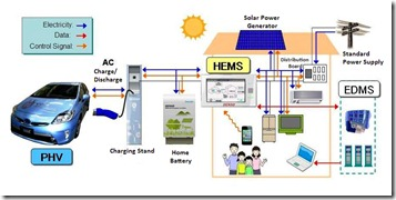 Energy management with the V2H system