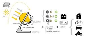 Spherical solar energy collector